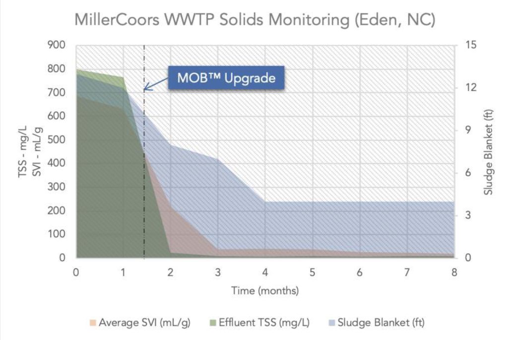 MillerCoors WWTP Solids Monitoring Chart