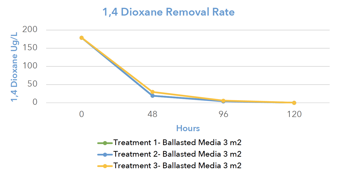 1,4-Dioxane-Removal-Rate