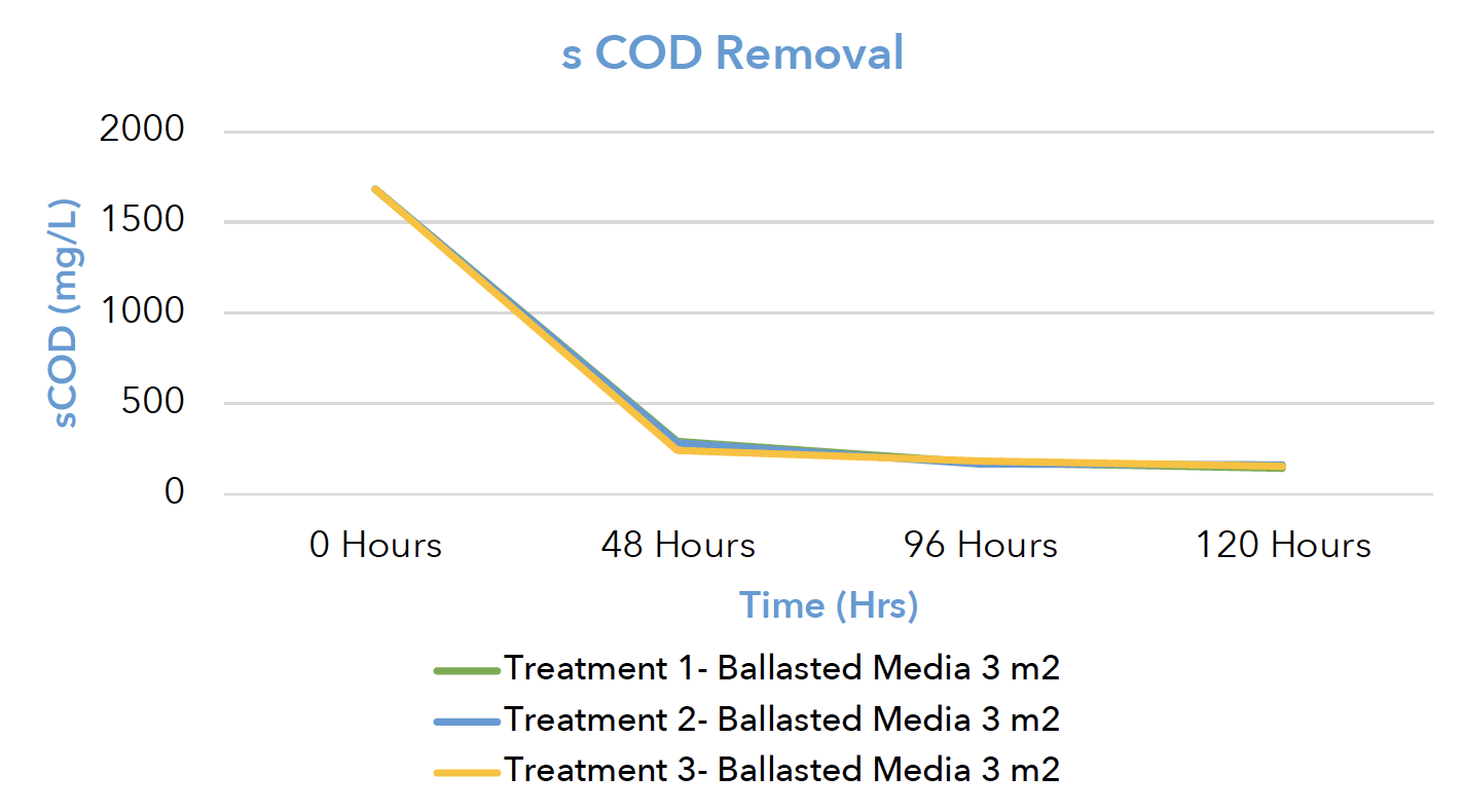 sCOD-Removal-Over-5-Days