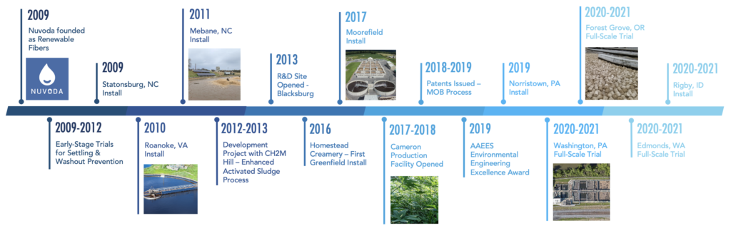 Timeline of Nuvoda History from 2009 - 2021