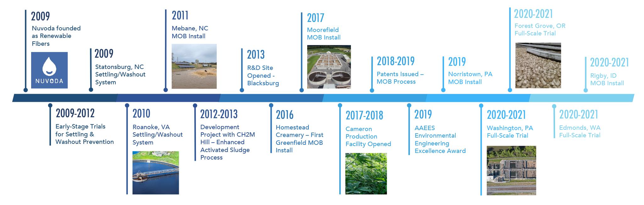 Nuvoda History Timeline